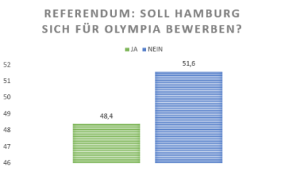 Graphik: David Stoop, Daten: http://www.olympia-referendum.de